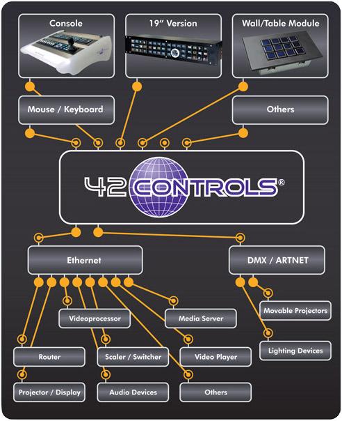 42 CONTROLS® Chart