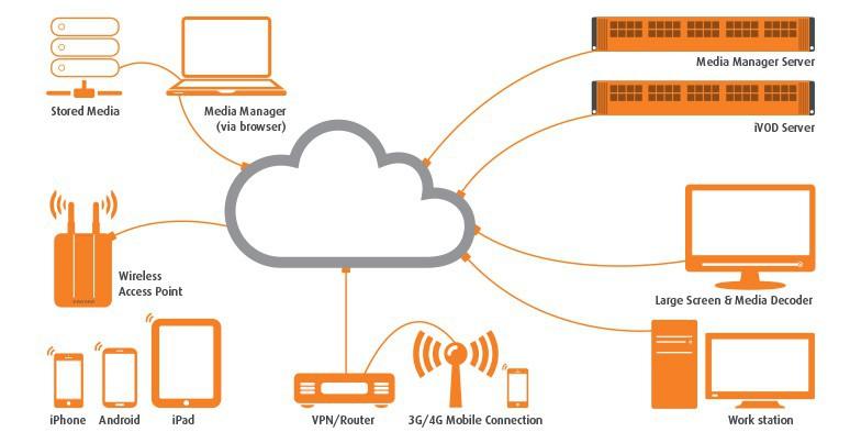 MediaStar Evolution 700-472 iVod Server