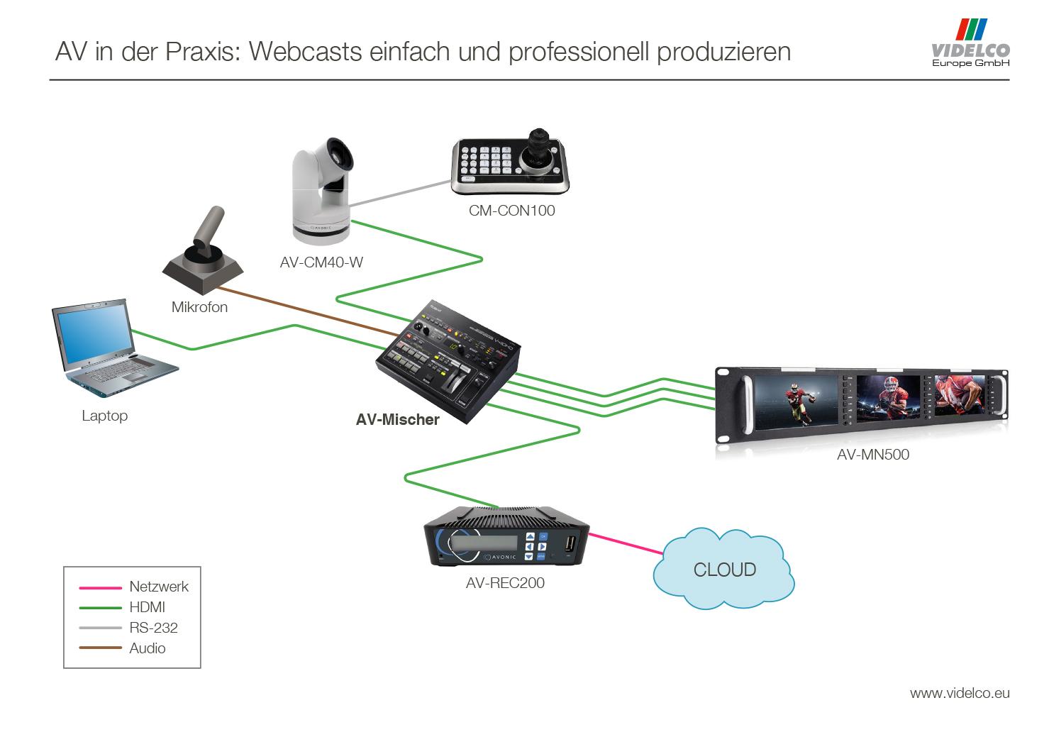 Setup-Beispiel: Webcast